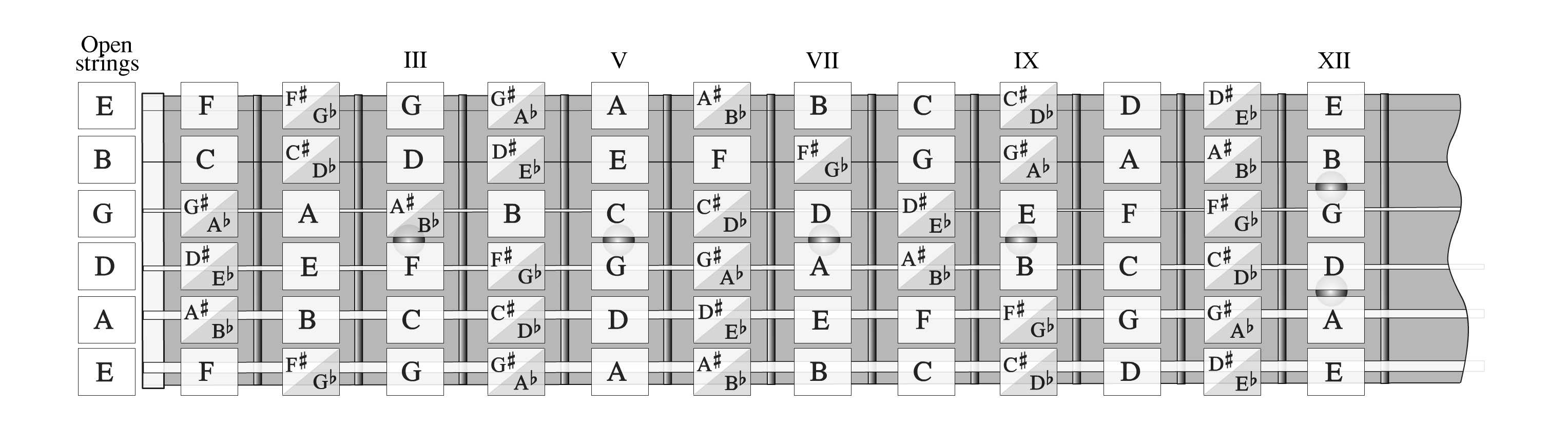 fretboard note memorisation the easy way for guitar and bass bristol guitar lessons. Black Bedroom Furniture Sets. Home Design Ideas