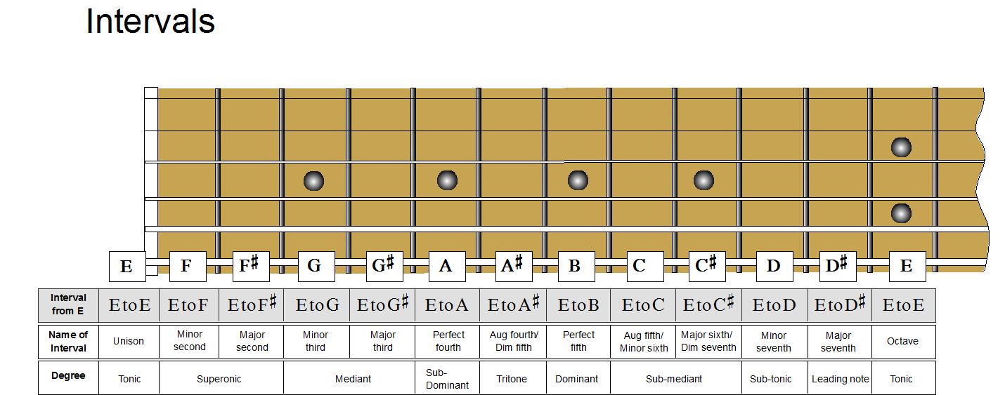 intervals fingerboard.png