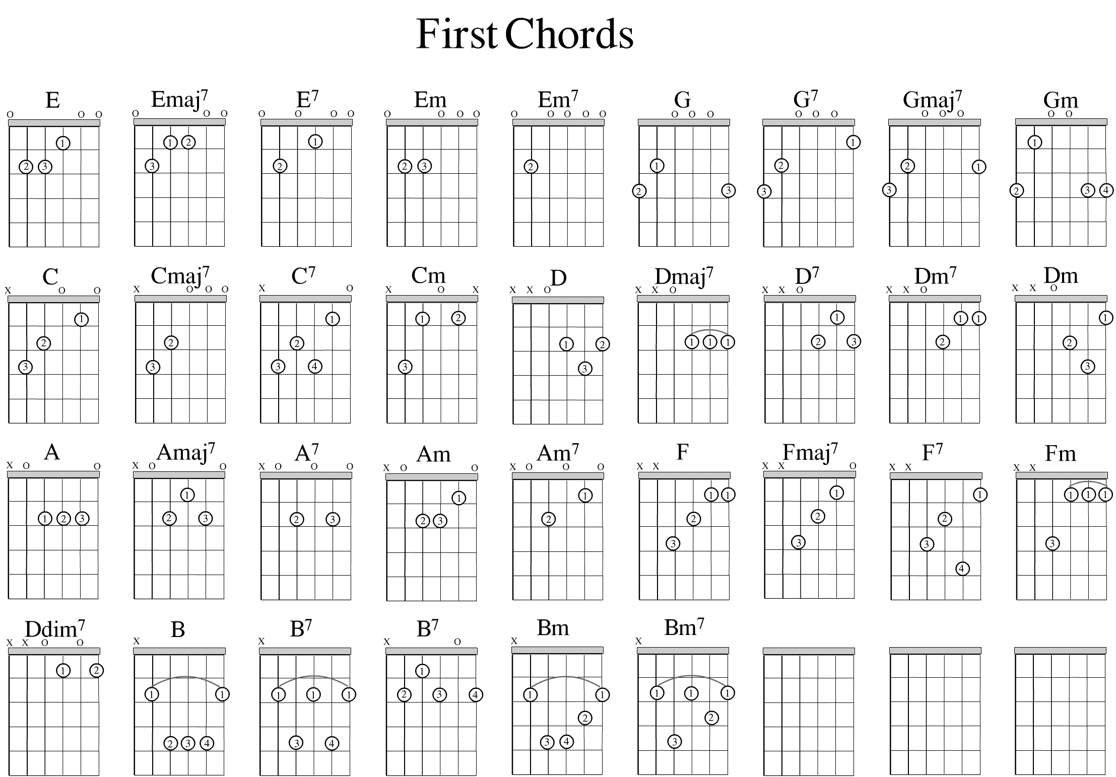 Common Open Chord Shapes - Bristol Guitar Lessons